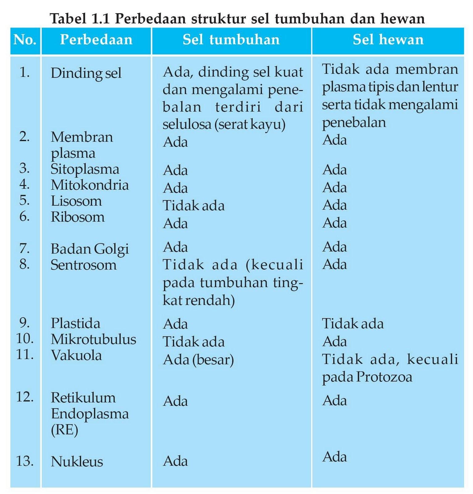 tabel perbedaan sel hewan tumbuhan