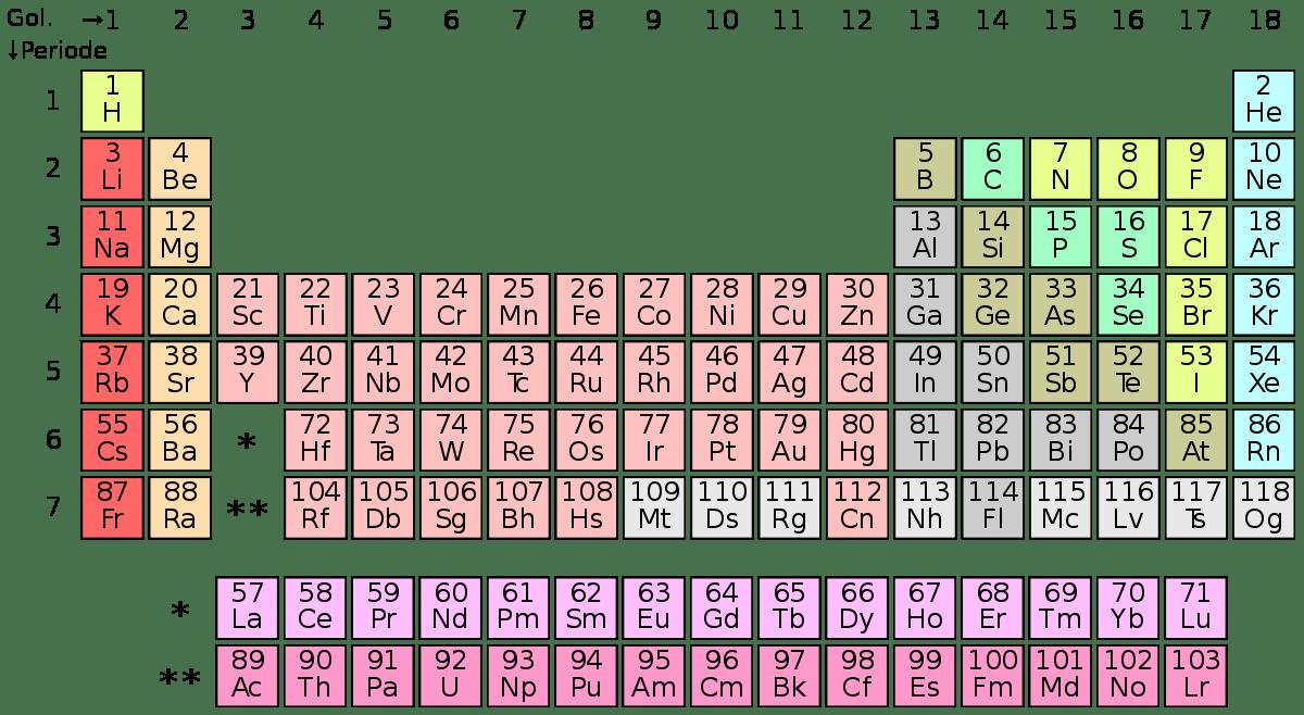 tabel periodik unsur lengkap